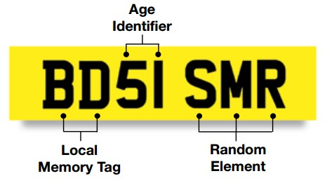 layout on a standard number plate